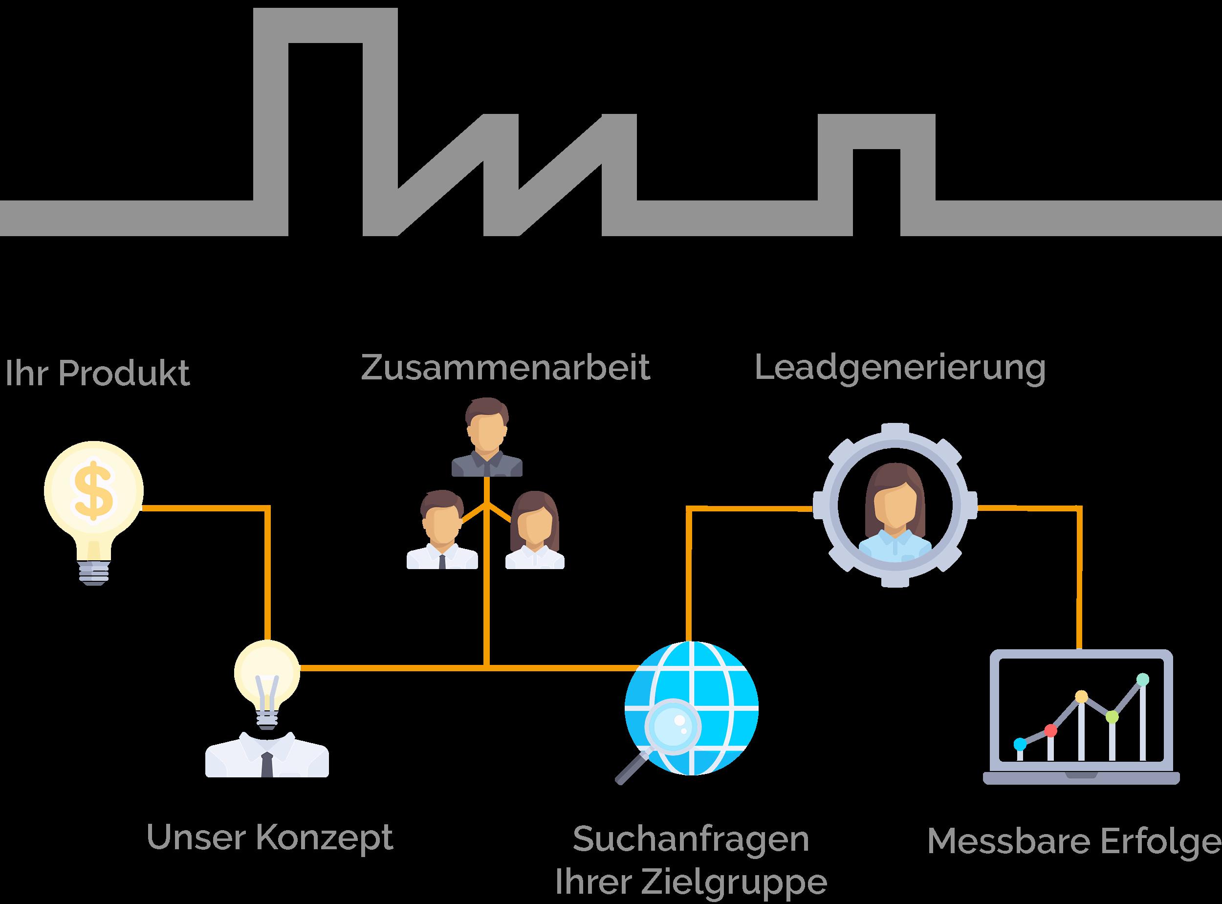 SEO Konzept Karlsruhe 1